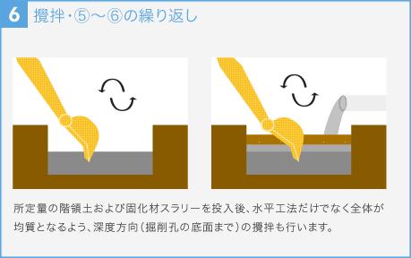 攪拌・⑤~⑥の繰り返し 所定量の階領土および固化材スラリーを投入後、水平工法だけでなく全体が均質となるよう、深度方向(掘削孔の底面まで)の攪拌も行います。